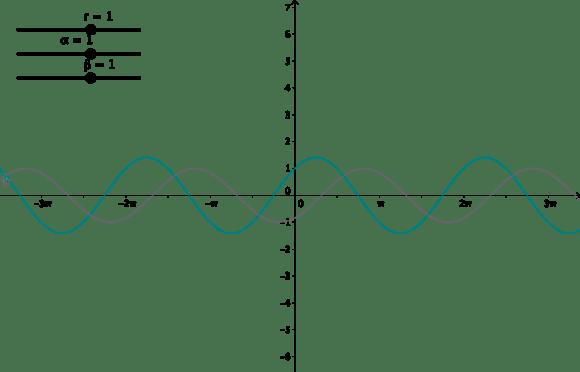 三角関数の合成(グラフの一致)